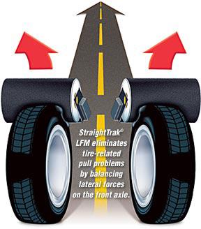 Road Force   Hogan Tire & Auto Service Centers